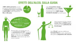 Infografica Effeti dellàlcol sulla guida